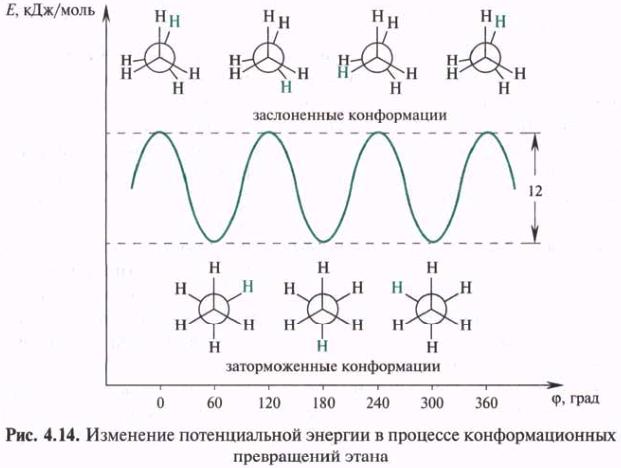 Интересные проекции атома углерода