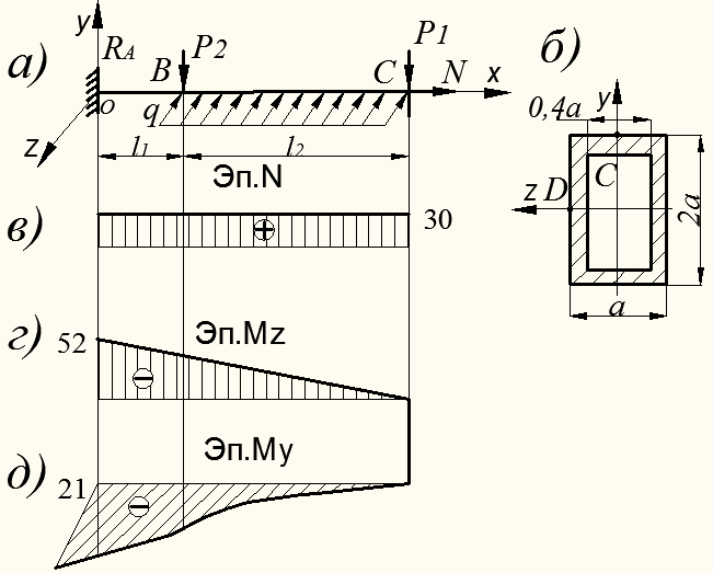 Решение задач изгиб сопротивление материалов pascal решение олимпиадных задач