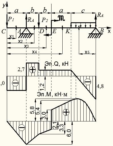 Пример решения задач с эпюрами цубербиллер аналитическая геометрия решение задач