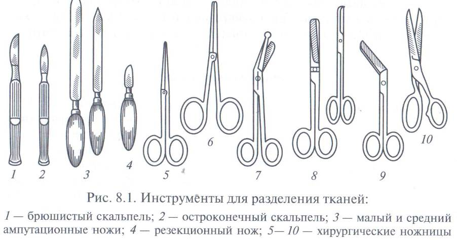 Хирургические инструменты названия и картинки