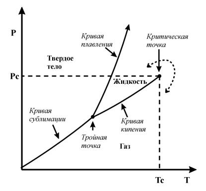 состояния веществ диаграмма 3