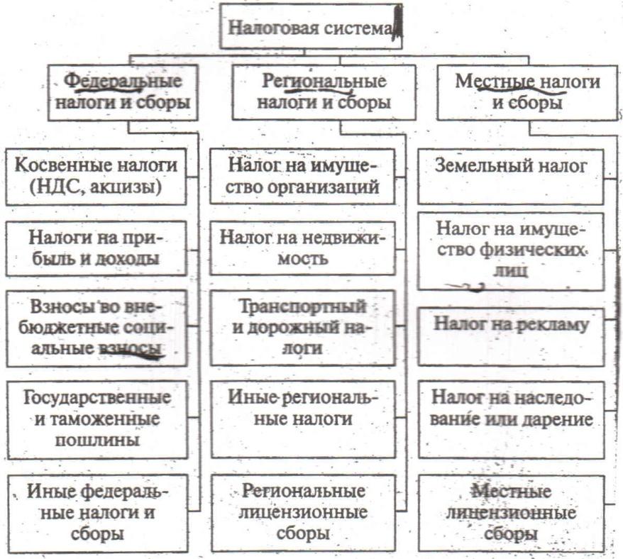 Понятие налога и сбора в российской федерации и их система