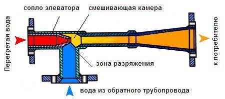 Расчет элеватора водоструйного вертикальный ленточный конвейер