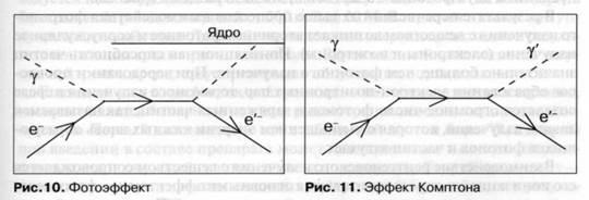 Лучевая терапия фотонами электронами