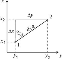 При решении прямой геодезической задачи получают решение задач на свот анализ