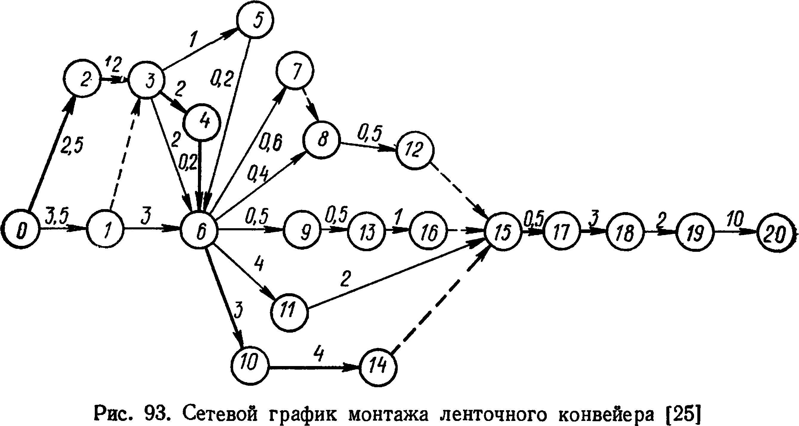 Сетевой график монтажа ленточного конвейера конвейер для сборки мотоциклов