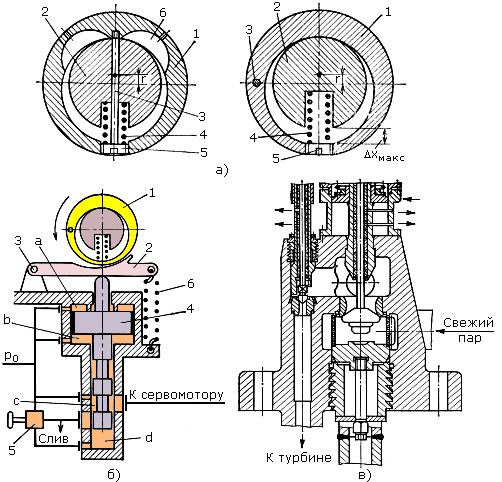 Проверка паровой плотности стопорных клапанов