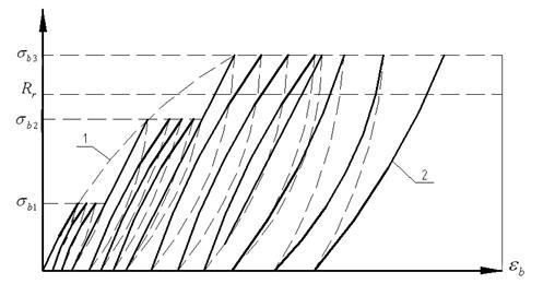 Неупругие деформации бетона пол керамзитобетон толщина