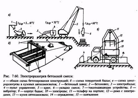 Для приготовления бетонной смеси в зимних условиях подогревают купить алмазный круг для болгарки по бетону 125