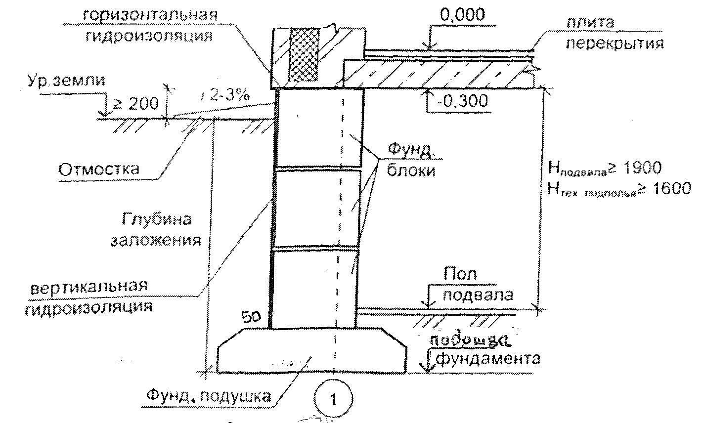 размеры фундамента под плиты перекрытия