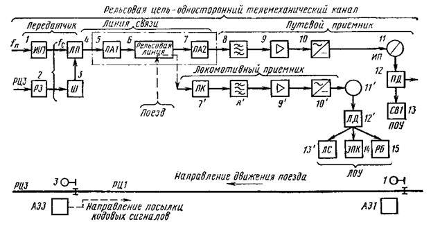 Линейная схема линейные связи