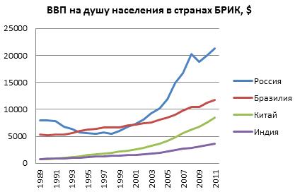 РЕФЕРАТ на тему Япония Динамика ВВП на душу населения в странах БРИК в 1989 2009 годах в долларах США