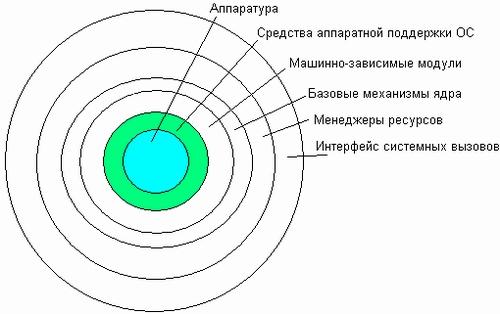 Как сделать свое ядро ос