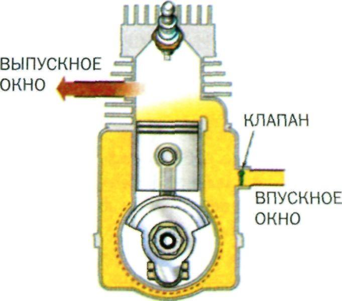 аромат вещь продувочные окна в двухтактных двигателях пряные