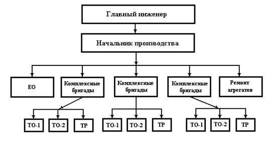 Управление производством технического обслуживания и текущего  Рисунок 3 5 Управление производством при организации труда методом комплексных бригад