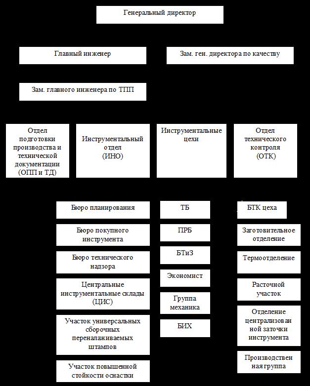 обеспечение производства инструментом и технологической оснасткой