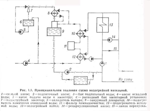 Примеры технологических схем котельных