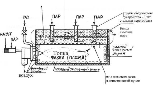 Схема конвективного пучка котла