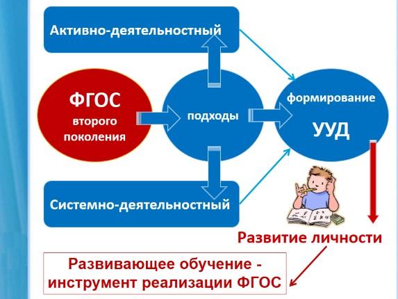 Технологии в образовательном процессе ДОУ.
