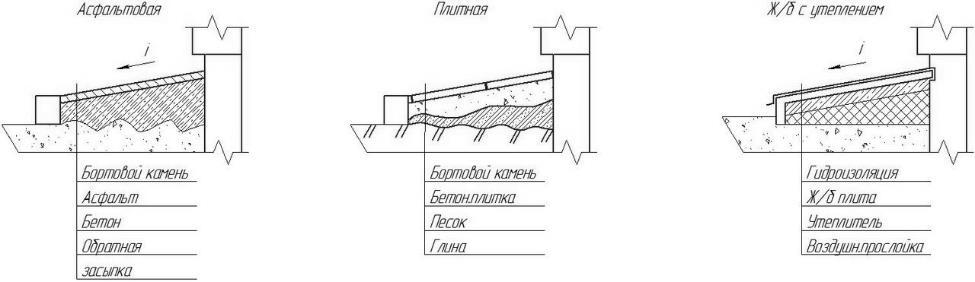 Гидроизоляция приямков смолой наливные полыy