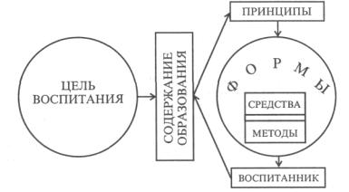 Схема цели воспитания
