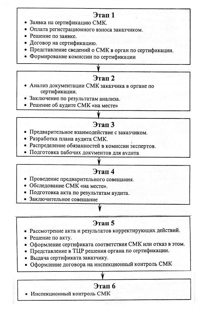 Которого проводилась сертификация сведения о представленных о безопасности продукции пред стандартизация, метрология и сертификация красноярск