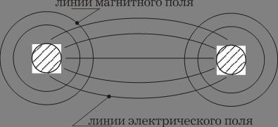 Тесно связанные поля