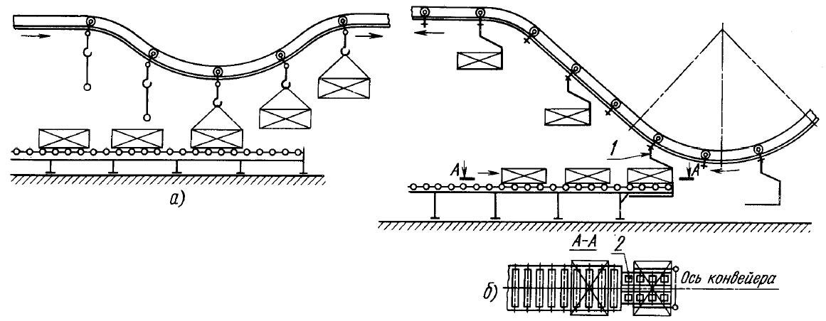 классификация технологической оснастки по уровню механизации