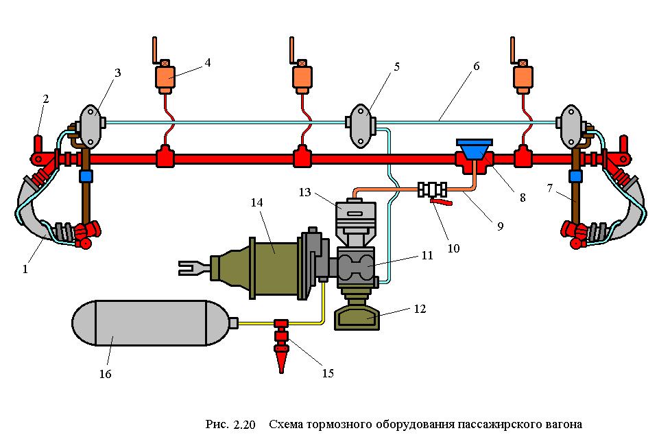 Схема тормозное оборудование вагона