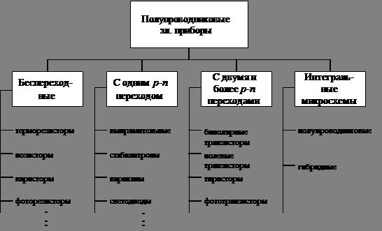 Схема классификации полупроводниковых приборов4