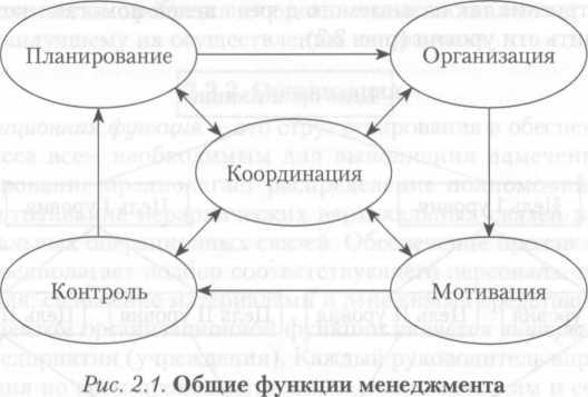 Основы менеджмента. Процесс и функции управления. Уровни ...