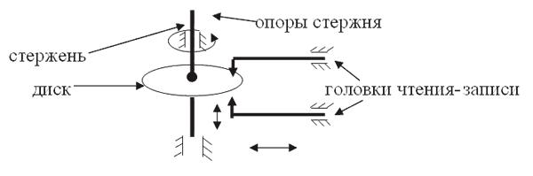 Схема магнитных дисках