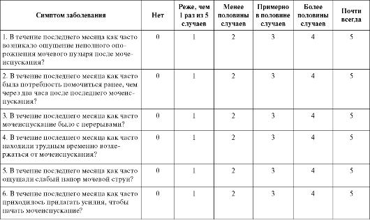 Международная система сумарной оценки заболеваний предстательной железы