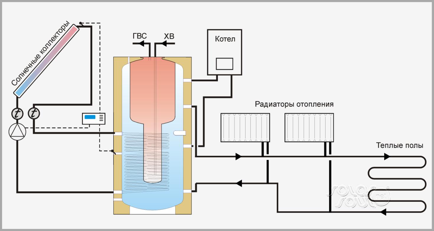 Как самому залить теплообменник в систему отопления регистр или теплообменник
