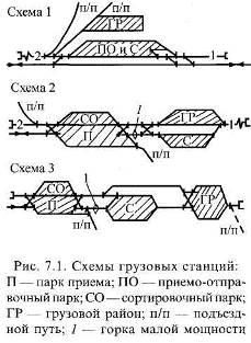 Грузовая схема станции