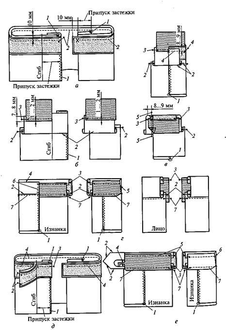 Обработка верхнего среза юбки корсажная лента